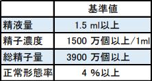 20200708_精子検査基準