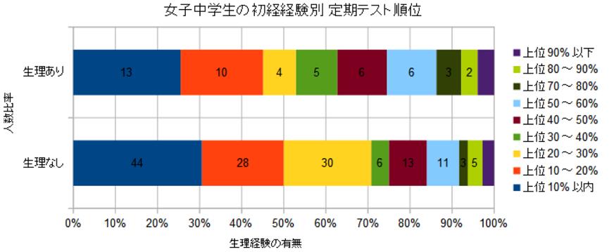 初経経験別定期テスト順位_200627