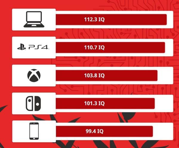 IT企業「ゲーマーのIQを調べた結果、PCが最も高く、Switchが最も低かった」