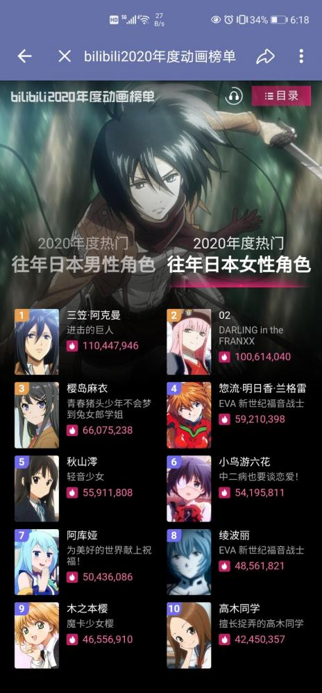 【画像】中国人「日本アニメの人気キャラランキングを作ったぞ」